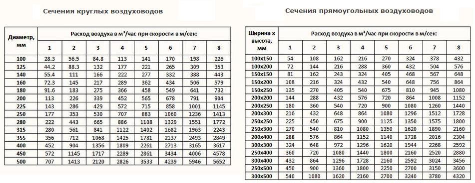 Расчет площади воздуховодов и фасонных изделий: примеры и формулы