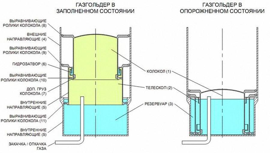 Сравнение газгольдеров автономгаз и газгольдеров европейских и российских производителей
