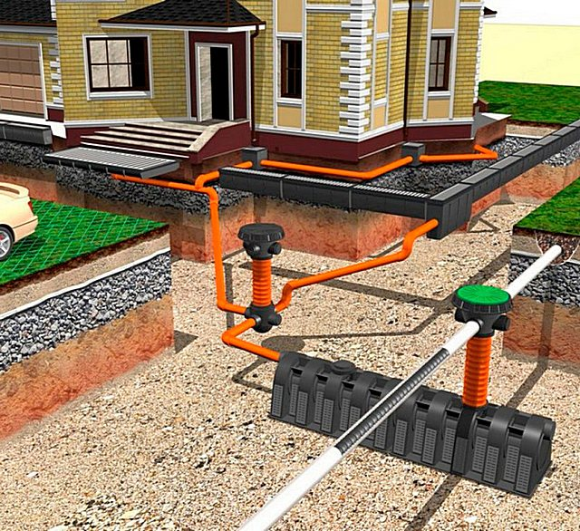 Система дренажа и ливневой канализации на участке в одной траншее: принцип работы и нюансы обустройства