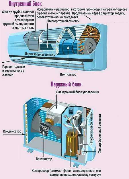 Установка кондиционера своими руками: подробный инструктаж по монтажу наружного и внутреннего блока + разбор нюансов установки