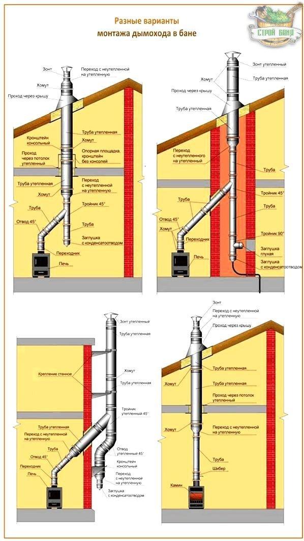 Дымоход для буржуйки: особенности эксплуатации, материалы и устройство