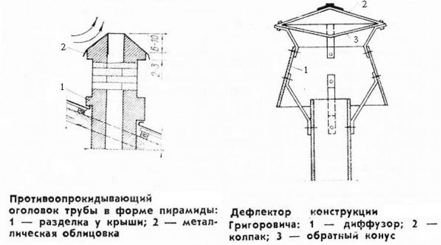 Вентиляционный дефлектор на вытяжную трубу – конструкция и принцип работы