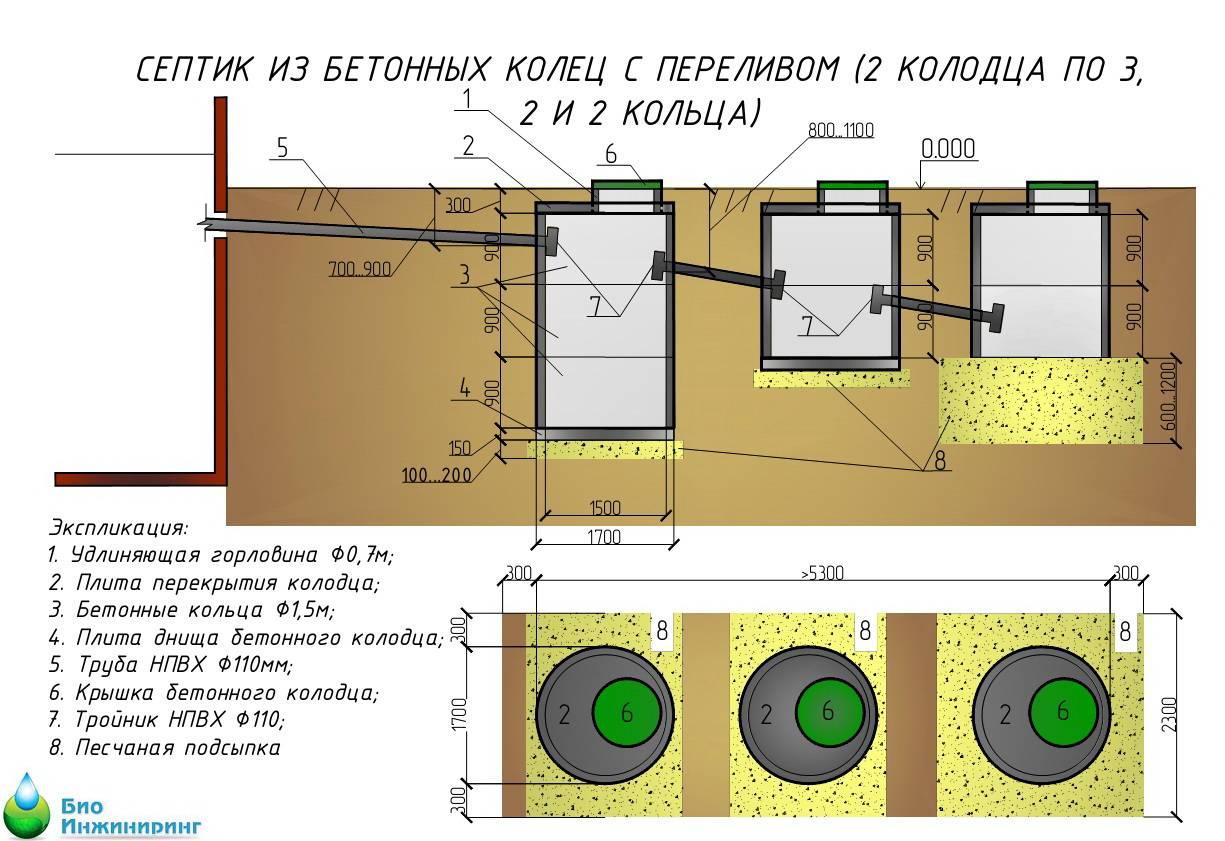 Система канализации — устройство, виды и принцип работы