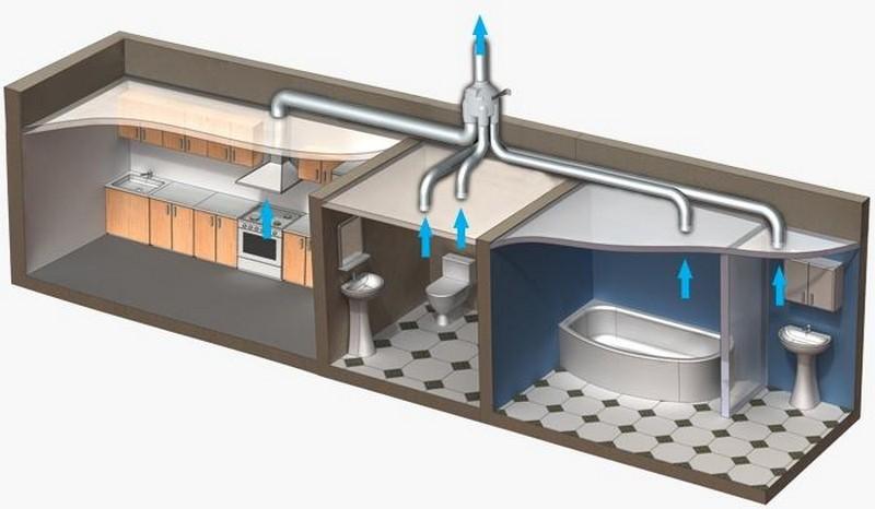 Вентиляция для сварочного поста: нормы и схема устройства
