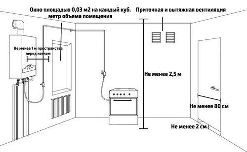 Требования к котельным в частном доме