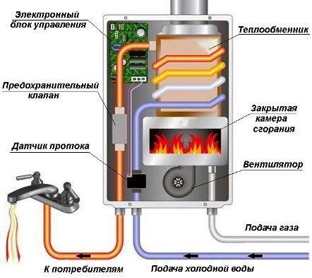 Газовая колонка или накопительный бойлер. что экономичнее?