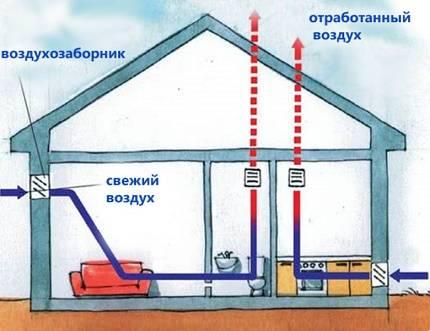Что делать если не работает вентиляция в квартире