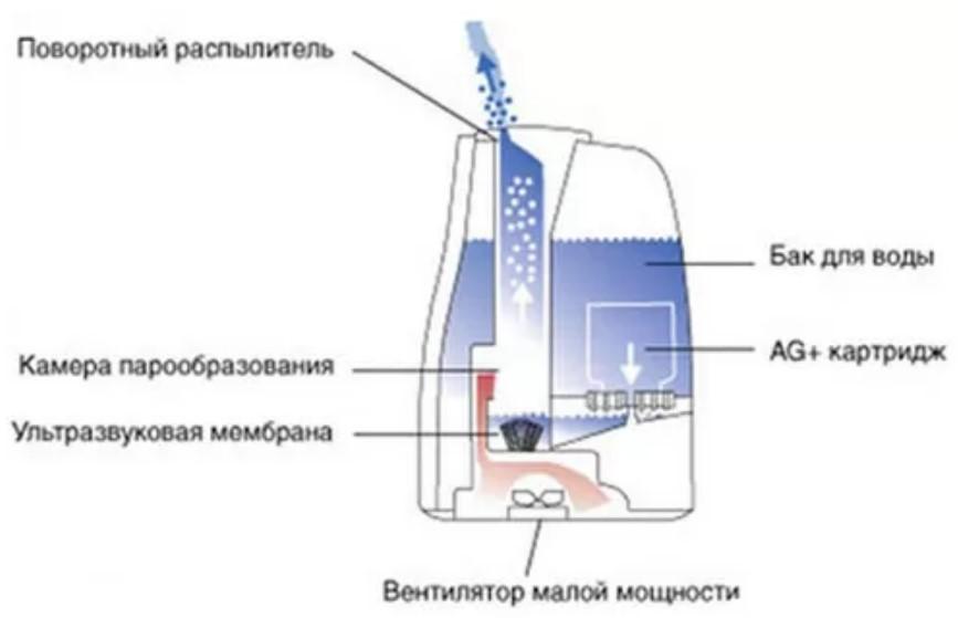 Как правильно пользоваться увлажнителем воздуха