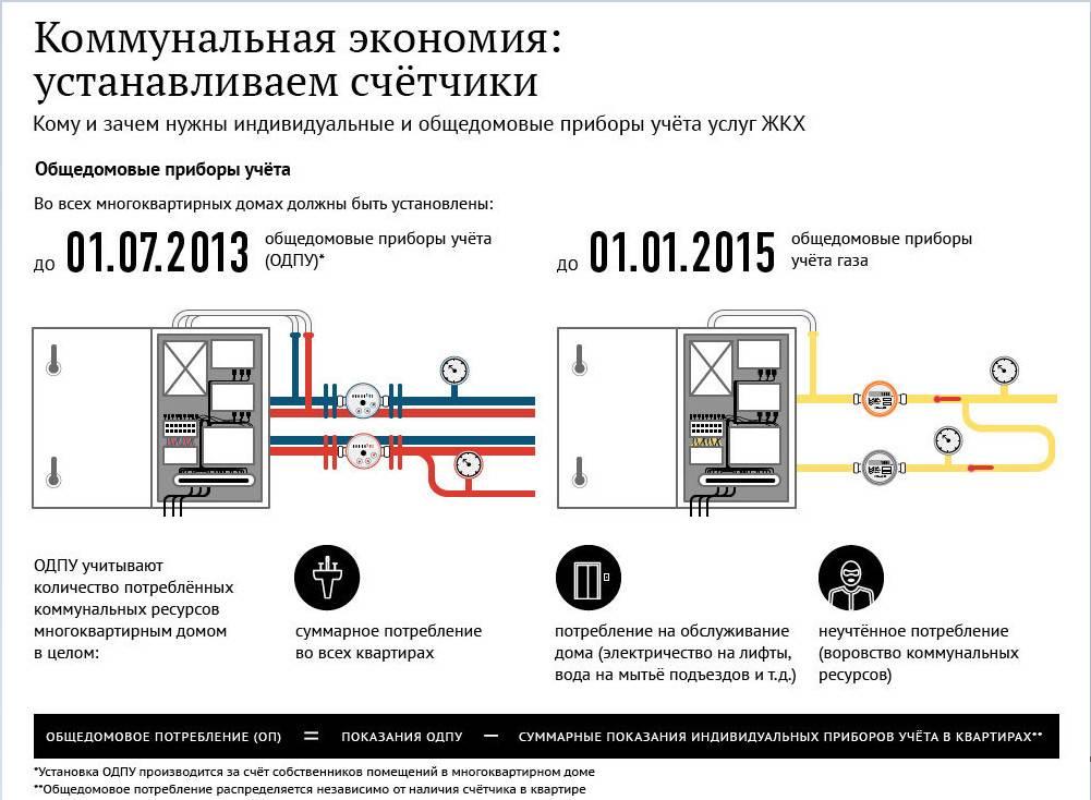 Расчет №3-1 размер платы за отопление в многоквартирном доме, оборудованном одпу, при оплате в течение календарного года