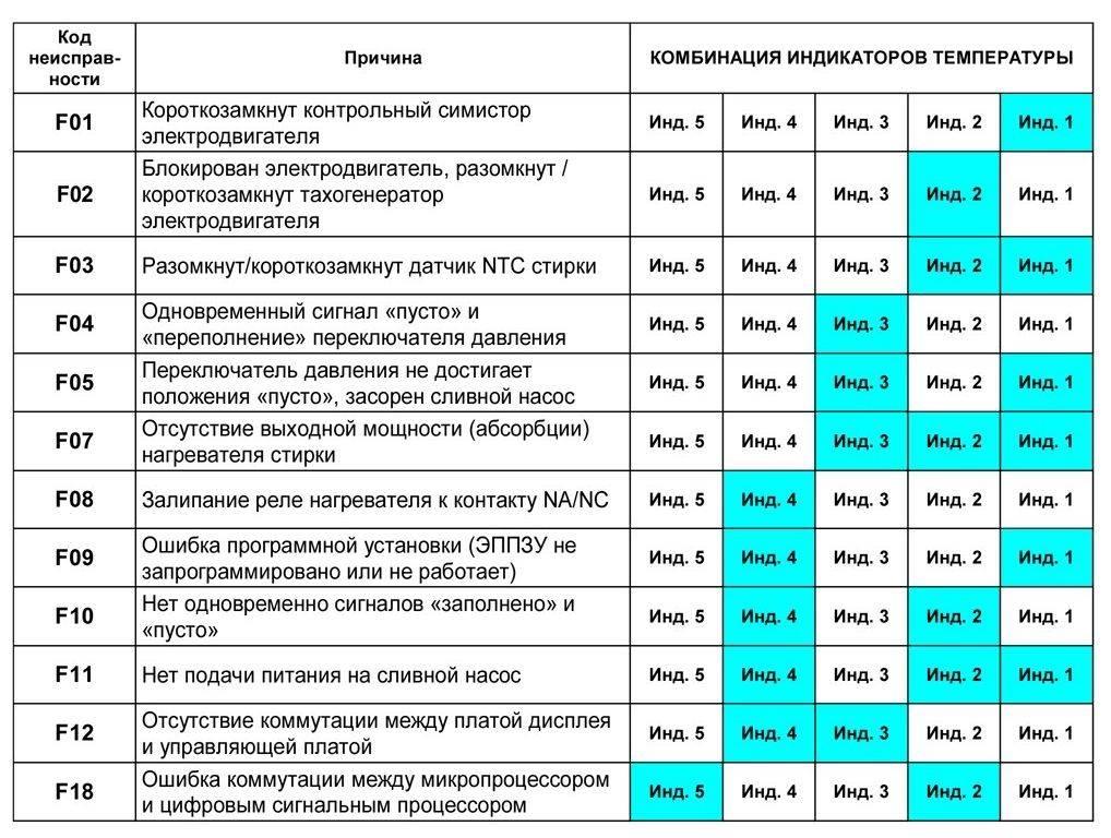 Таблица с кодами ошибок стиральных машин. приведены разные марки и модели.