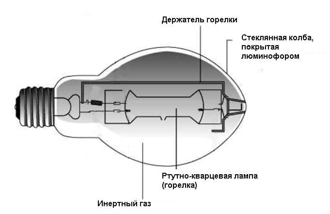 Лампа дрл: расшифровка, характеристики, устройство, принцип работы