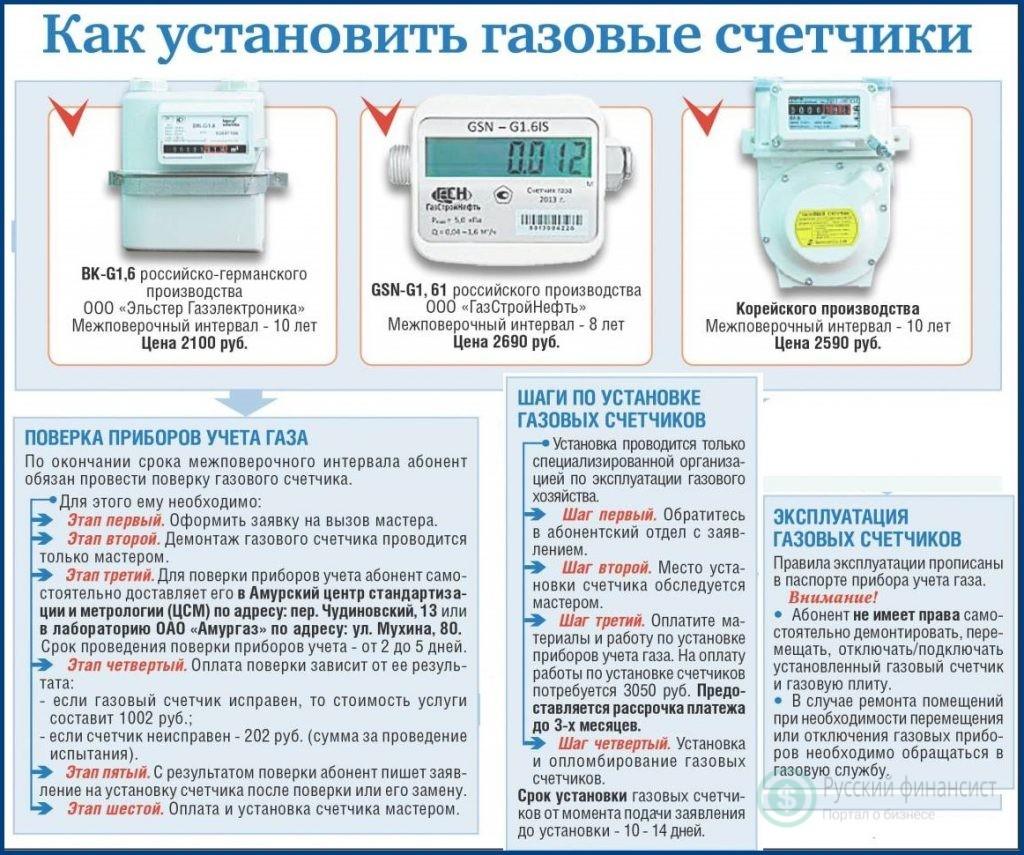 Срок службы газового счетчика в квартире и частном доме: через сколько менять
