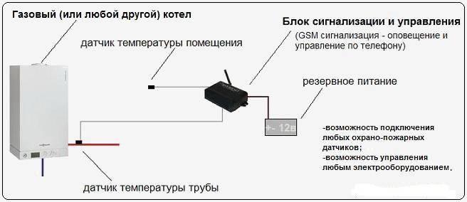 Gsmконтроллеры для отопления