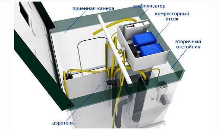 Септик топас: принцип работы и устройство септиков топас - схемы