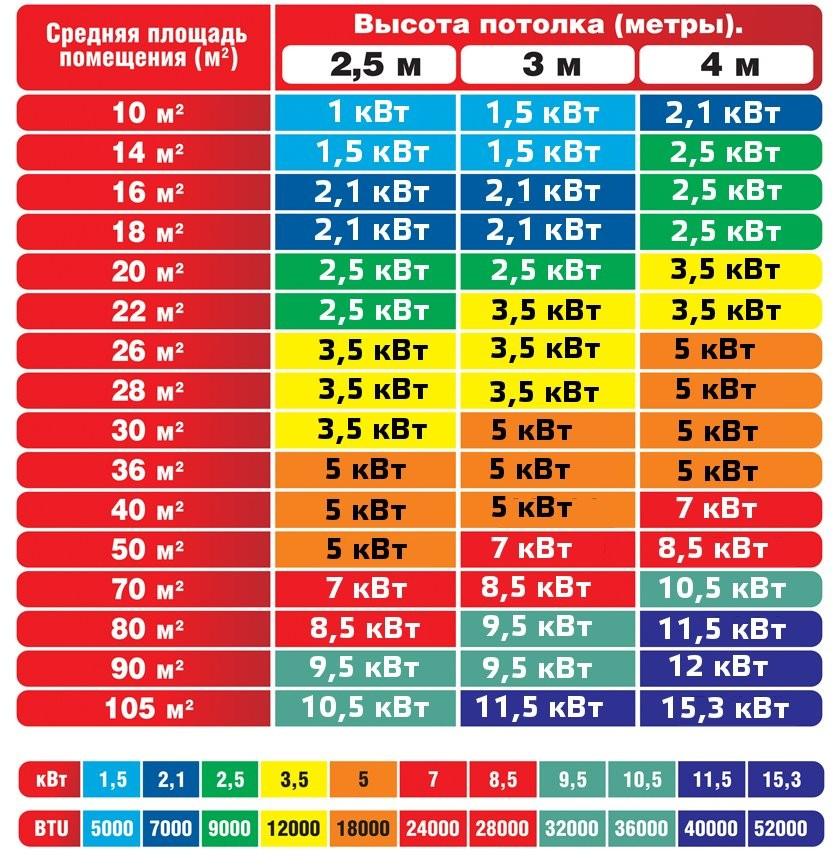 Как сделать расчет мощности кондиционера и правильно подобрать агрегат под свои нужды