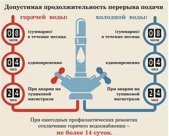 Что делать, если горячая вода не соответствует норме?