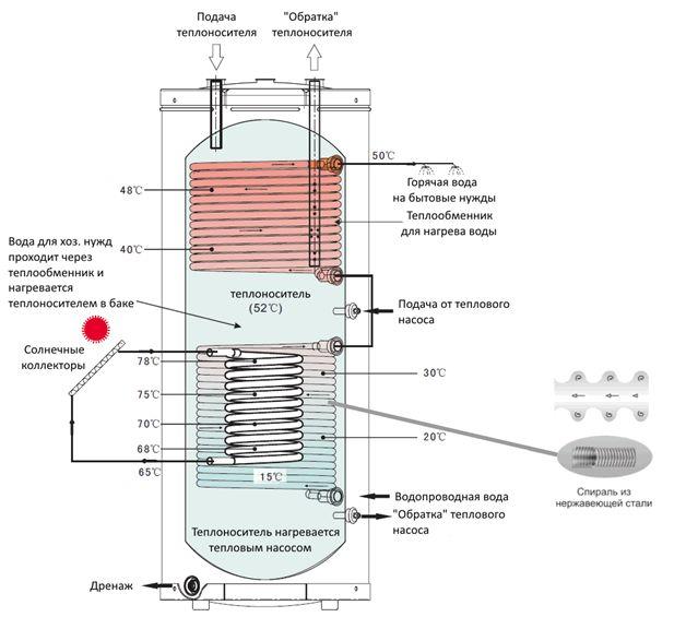 Теплоаккумулятор для котлов отопления: расчет, схема и инструкция по подключению