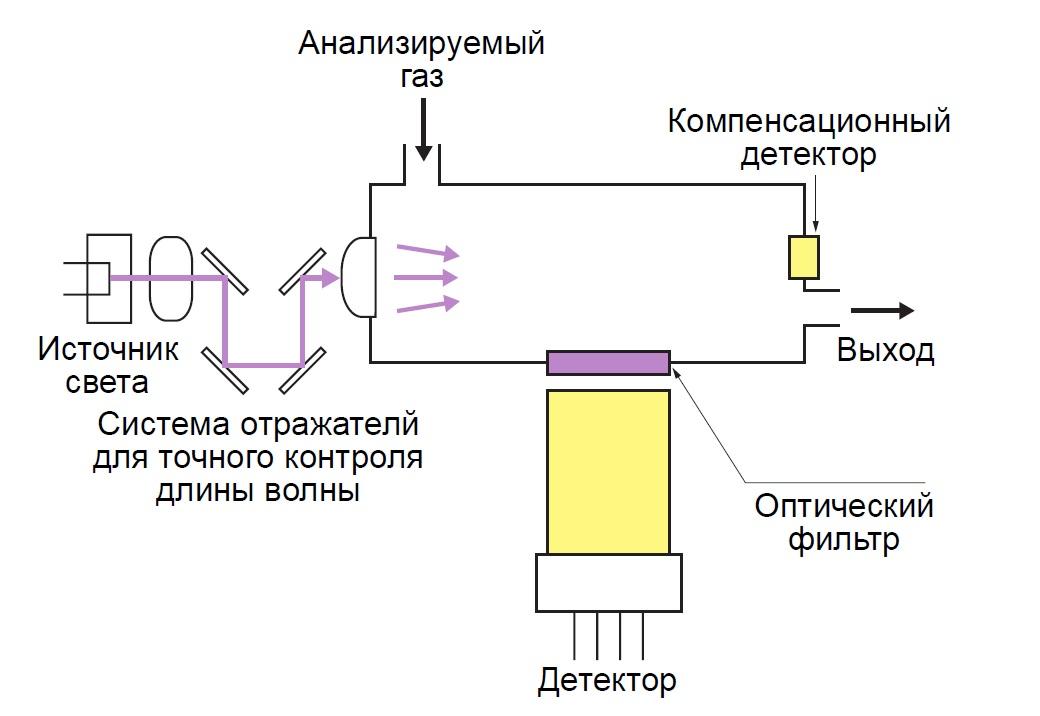 Газоанализаторы: назначение, виды и принцип работы - пронпз