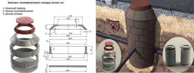 Полимерпесчаный колодец – особенности установки и использования?