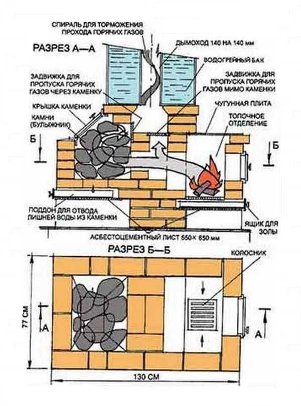Кирпичная печь для бани своими руками: чертежи и пошаговая инструкция