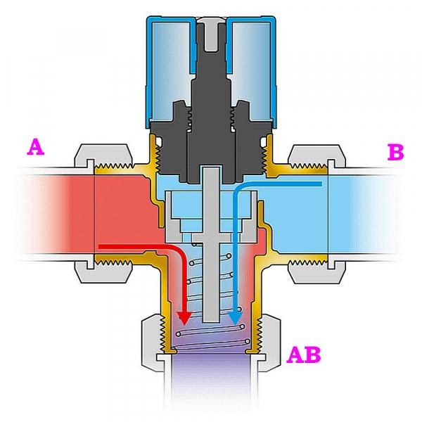 Трехходовой клапан для отопления с терморегулятором: схема, разновидности, необходимость применения