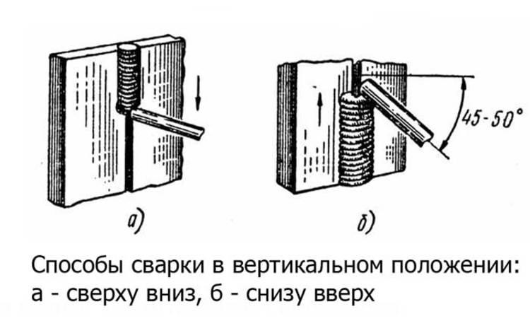 Техника ручной дуговой сварки труб покрытыми электродами | сварка и сварщик
