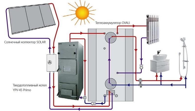 Как изготовить теплоаккумулятор для твердотопливного котла своими руками?