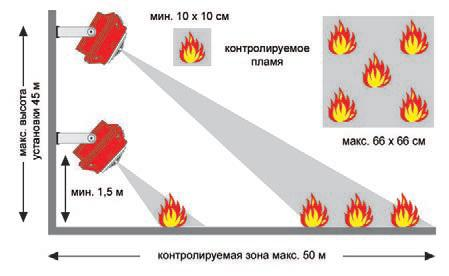 Выбор и монтаж датчиков пламени