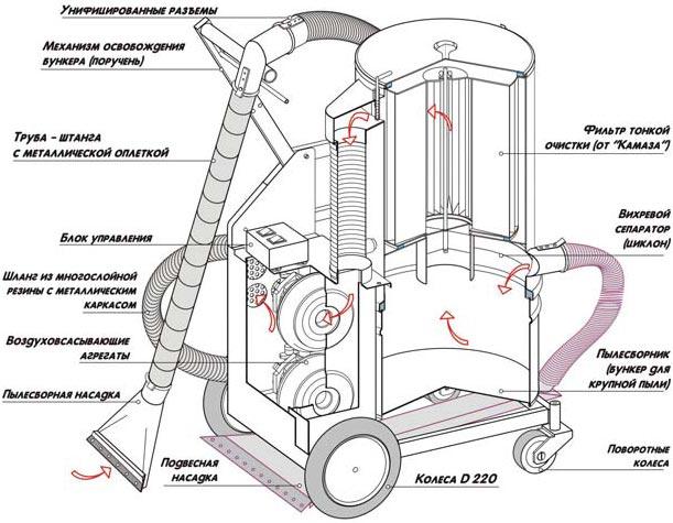 Как работает моющий пылесос: комплектация, принцип работы, функции моющего пылесоса