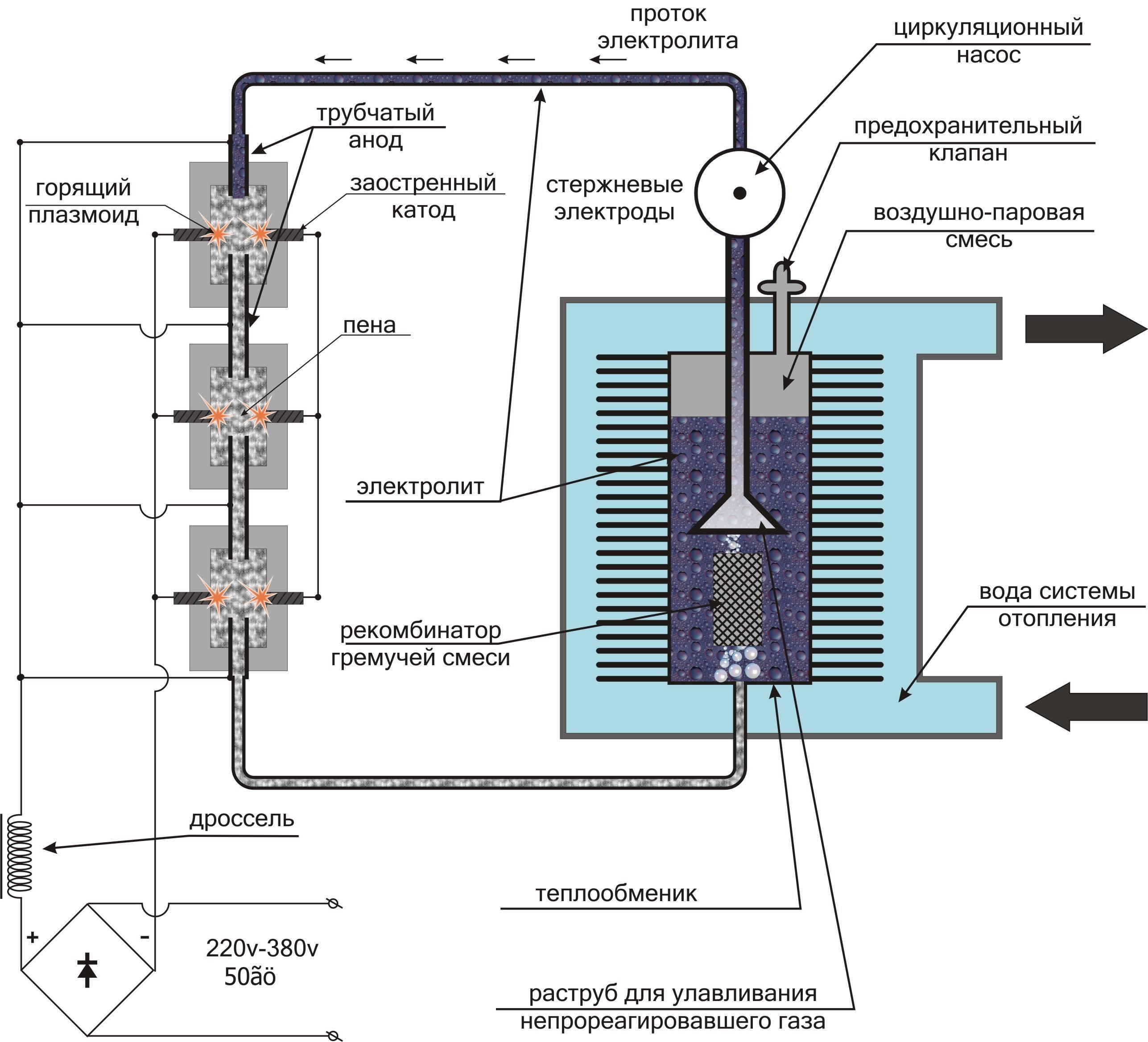 Водородный котел отопления: преимущества и недостатки, правила эксплуатации, изготовление своими руками