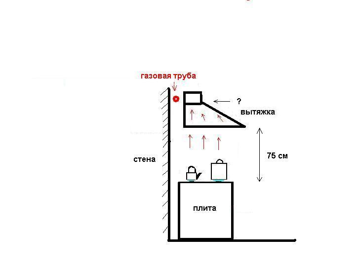 Как установить вытяжку если мешает газовая труба - мечети мира