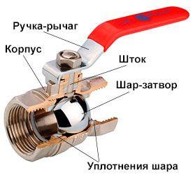 Шаровой кран – что это такое, устройство, принцип работы, для чего нужен, плюсы и минусы