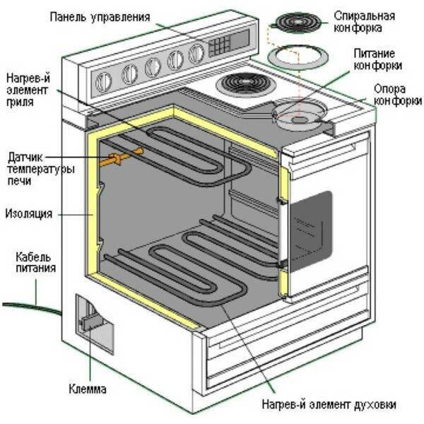 Как сделать ремонт газовой плиты своими руками? определение неполадок и их устранение