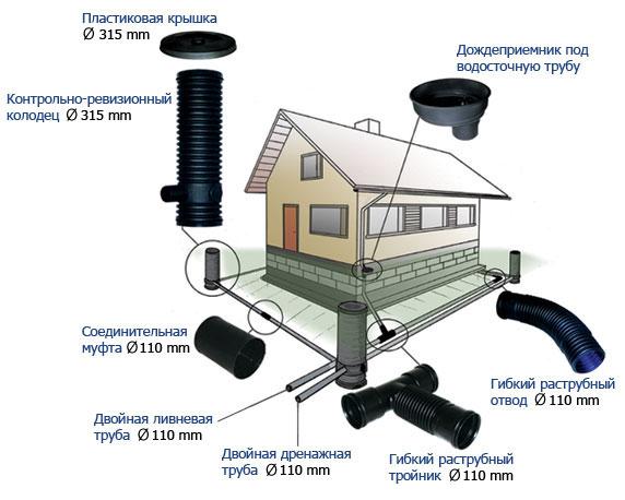 Ливневая канализация в частном доме - советы по устройству