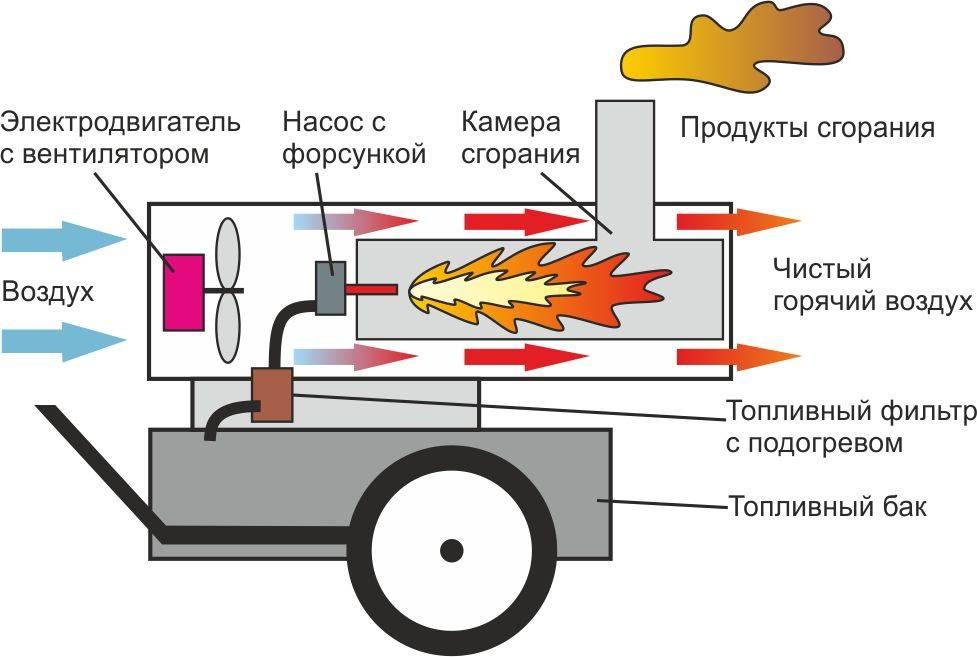 Как правильно выбрать нужную тепловую пушку - полный обзор. жми!