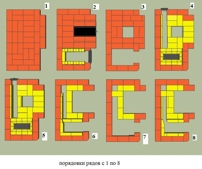 Кладка печи своими руками: подробное руководство + порядовки со схемами и чертежами
