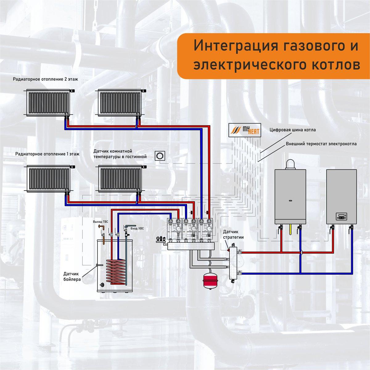 """Схема отопления для 2-х этажного частного дома: система разводки """"теплый"""" пол, примеры проектов своими руками"""