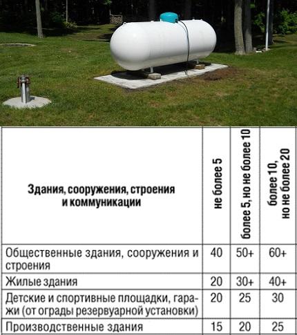 Как правильно определить расстояние от газгольдера до жилого дома: выбираем подходящее место на участке