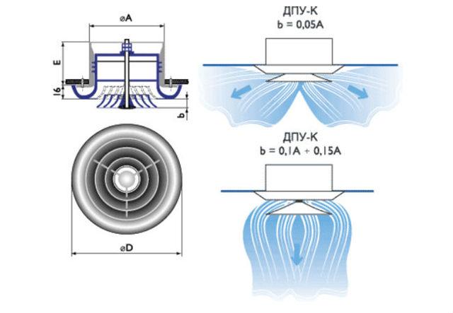 Классификация диффузоров вентиляционных, ключевые критерии выбора устройства, монтаж