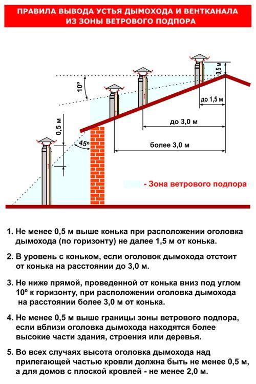 Дымоход для газового котла: виды, нормы, требования и пошаговая инструкция по монтажу