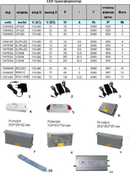 Трансформатор для светодиодных лент 12 вольт - виды и способ подбора