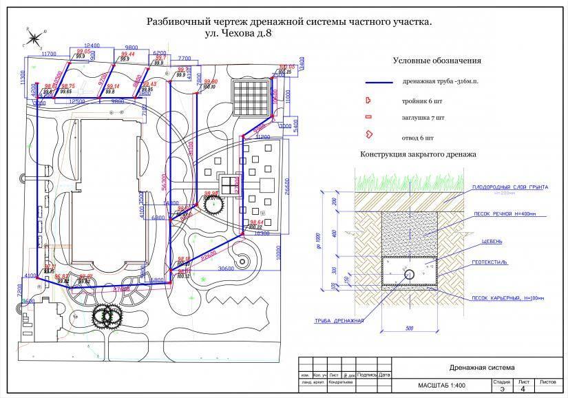 Ливневая канализация: назначение, виды, устройство, расчет, заглубление и уклон, монтаж