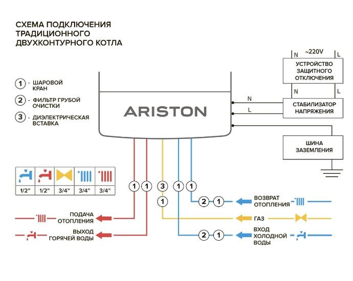 Неисправности газовых котлов ariston и инструкции по их устранению