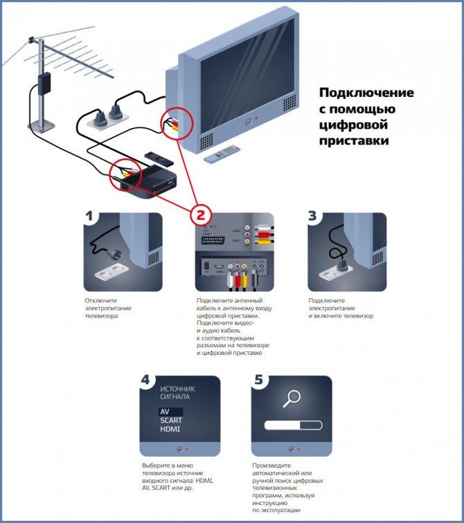Как подключить телефон к телевизору через wifi и соединить смартфон