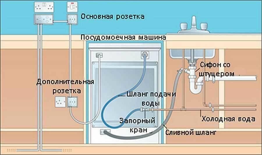 Установка и подключение встраиваемой посудомоечной машины bosch