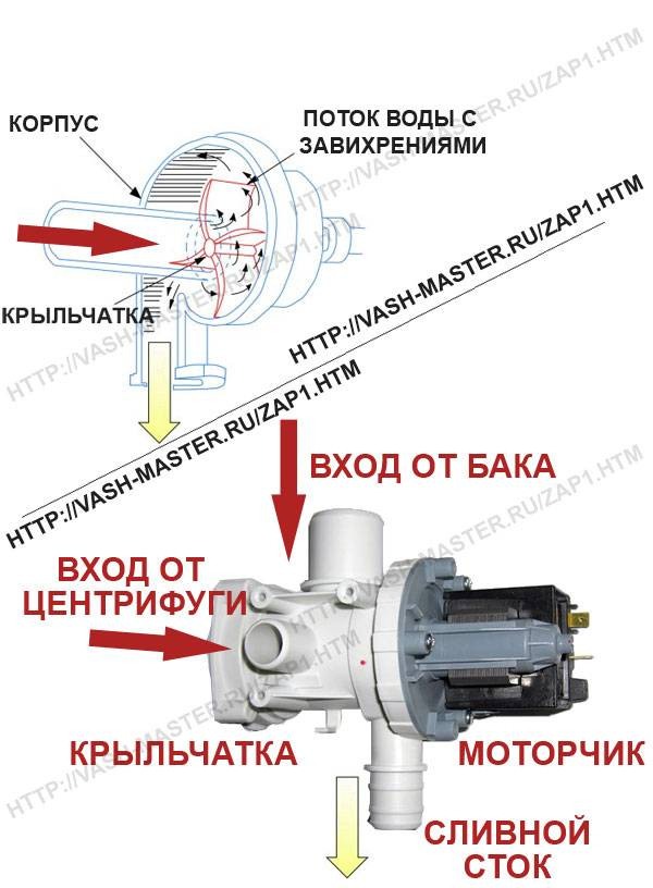 Какое давление нужно для стиральной машины? 4 лучших насоса для достаточного давления