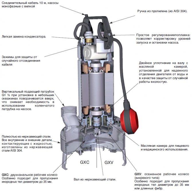 Фекальный насос погружной с измельчителем — описание, характеристики