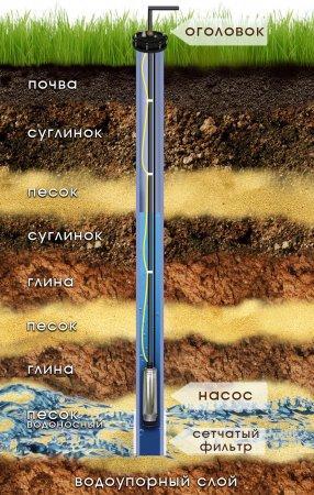 Скважина в доме плюсы и минусы - где бурить скважину снаружи или внутри дома