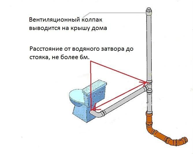 Вентиляция в частном доме из канализационных труб и комплектующие пластиковые