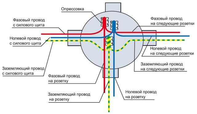 Распределительная коробка для электропроводки: схемы, пошаговая инструкция